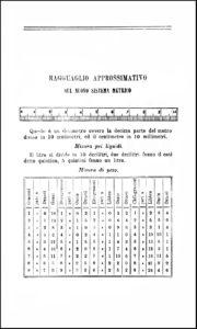 Giovanni Vialardi, 1854. Il sistema metrico-decimale